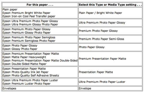 Epson R260 Printer Review